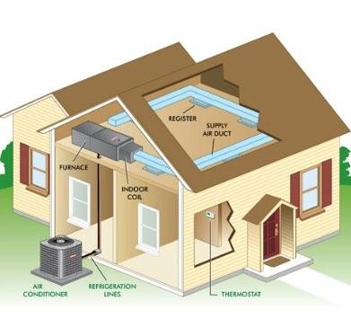 HVAC System